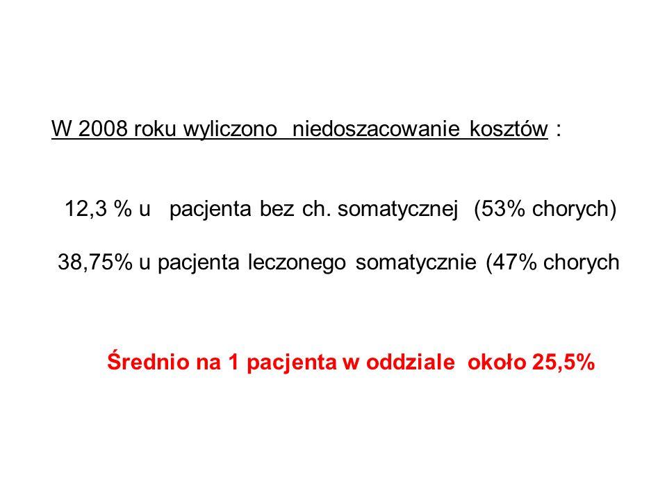 W 2008 roku wyliczono niedoszacowanie kosztów : 12,3 % u pacjenta bez ch. somatycznej (53% chorych) 38,75% u pacjenta leczonego somatycznie (47% chory