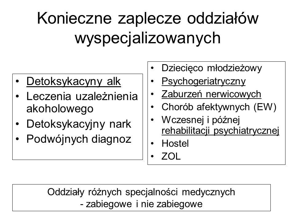 Konieczne zaplecze oddziałów wyspecjalizowanych Detoksykacyny alk Leczenia uzależnienia akoholowego Detoksykacyjny nark Podwójnych diagnoz Dziecięco m