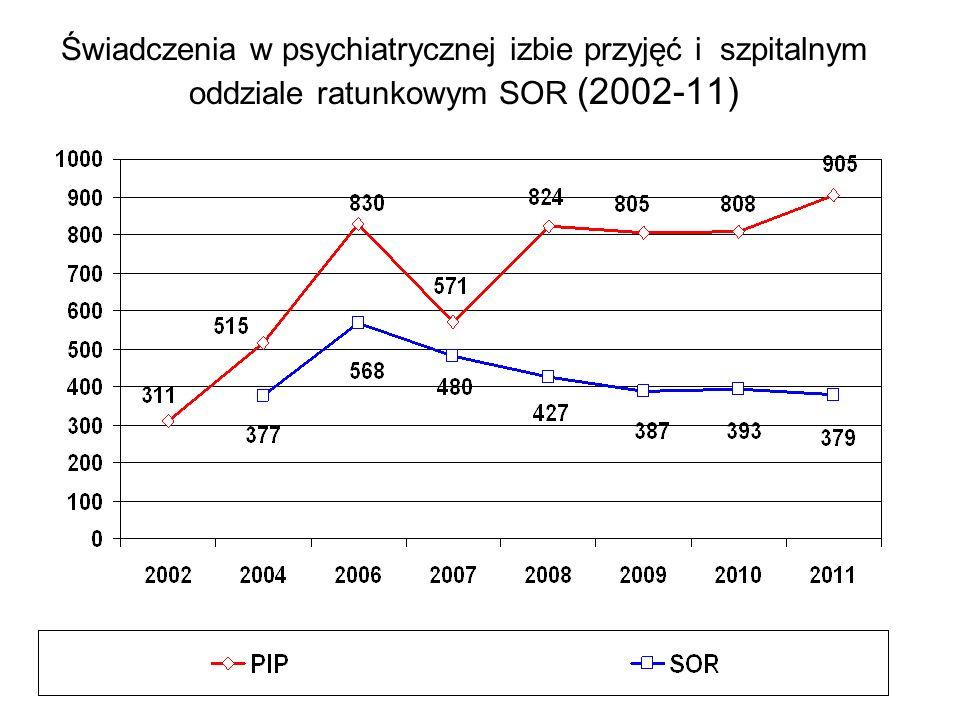Świadczenia w psychiatrycznej izbie przyjęć i szpitalnym oddziale ratunkowym SOR (2002-11)