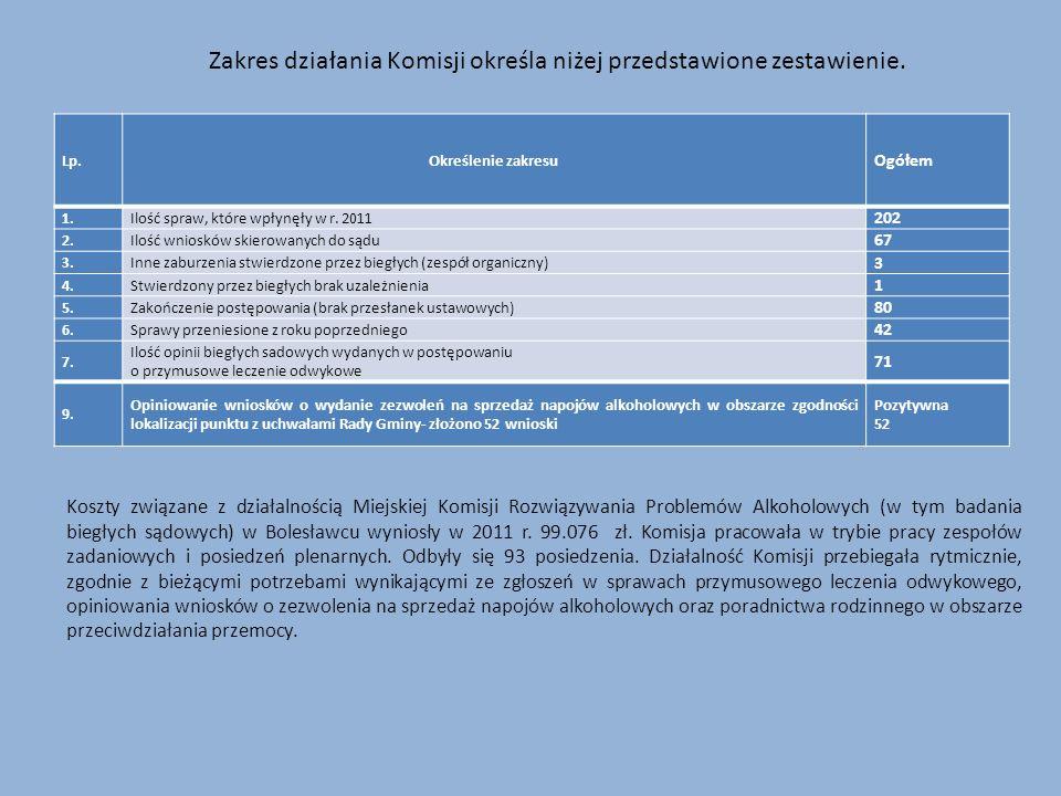 Lp.Określenie zakresu Ogółem 1.Ilość spraw, które wpłynęły w r. 2011 202 2.Ilość wniosków skierowanych do sądu 67 3.Inne zaburzenia stwierdzone przez