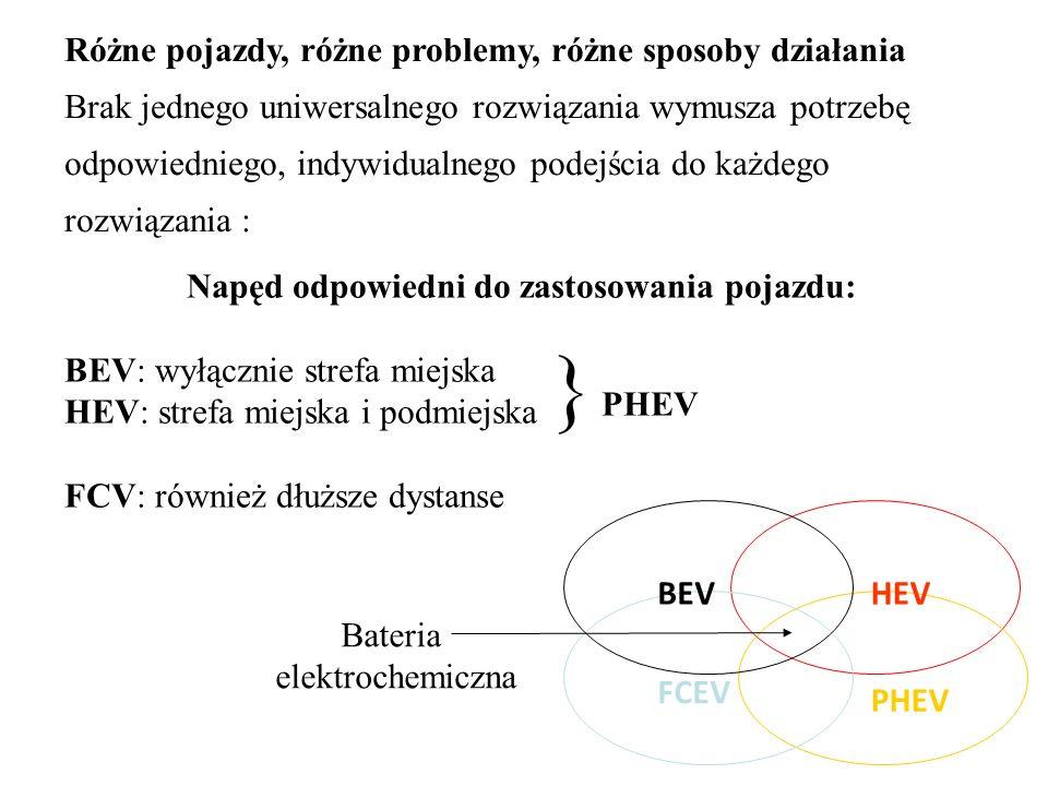 Napęd odpowiedni do zastosowania pojazdu: BEV: wyłącznie strefa miejska HEV: strefa miejska i podmiejska FCV: również dłuższe dystanse } PHEV Różne po