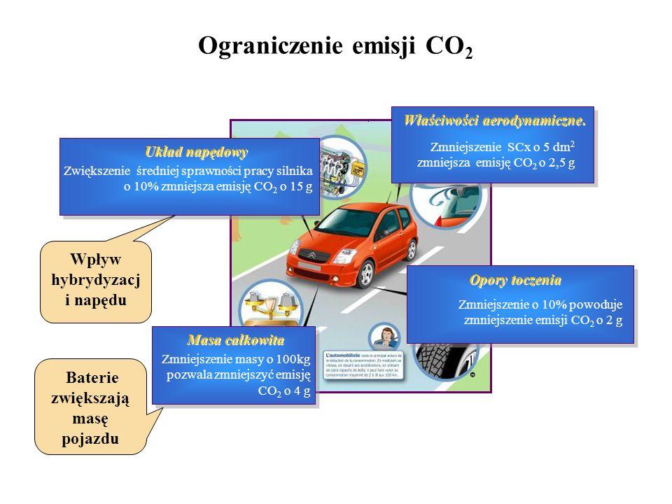 Ograniczenie emisji CO 2 Zmniejszenie masy o 100kg pozwala zmniejszyć emisję CO 2 o 4 g Zwiększenie średniej sprawności pracy silnika o 10% zmniejsza