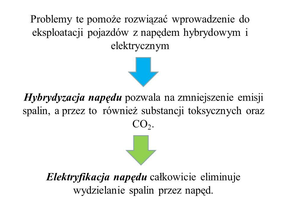 Napęd odpowiedni do zastosowania pojazdu: BEV: wyłącznie strefa miejska HEV: strefa miejska i podmiejska FCV: również dłuższe dystanse } PHEV Różne pojazdy, różne problemy, różne sposoby działania Brak jednego uniwersalnego rozwiązania wymusza potrzebę odpowiedniego, indywidualnego podejścia do każdego rozwiązania : BEVHEV FCEV PHEV Bateria elektrochemiczna