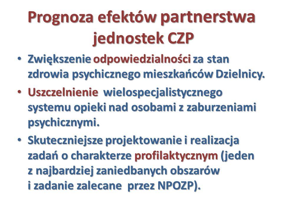 Prognoza efektów partnerstwa jednostek CZP Zwiększenie odpowiedzialności za stan zdrowia psychicznego mieszkańców Dzielnicy. Zwiększenie odpowiedzialn