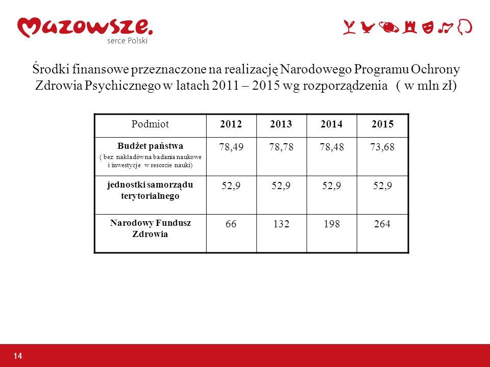 Środki finansowe przeznaczone na realizację Narodowego Programu Ochrony Zdrowia Psychicznego w latach 2011 – 2015 wg rozporządzenia ( w mln zł) 14 Pod