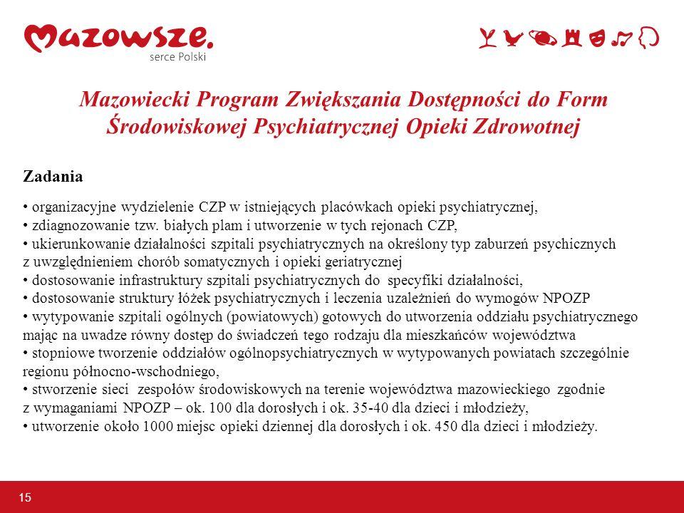Mazowiecki Program Zwiększania Dostępności do Form Środowiskowej Psychiatrycznej Opieki Zdrowotnej Zadania organizacyjne wydzielenie CZP w istniejącyc