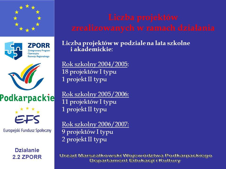 Działanie 2.2 ZPORR Liczba projektów zrealizowanych w ramach działania Liczba projektów w podziale na lata szkolne i akademickie : Rok szkolny 2004/20