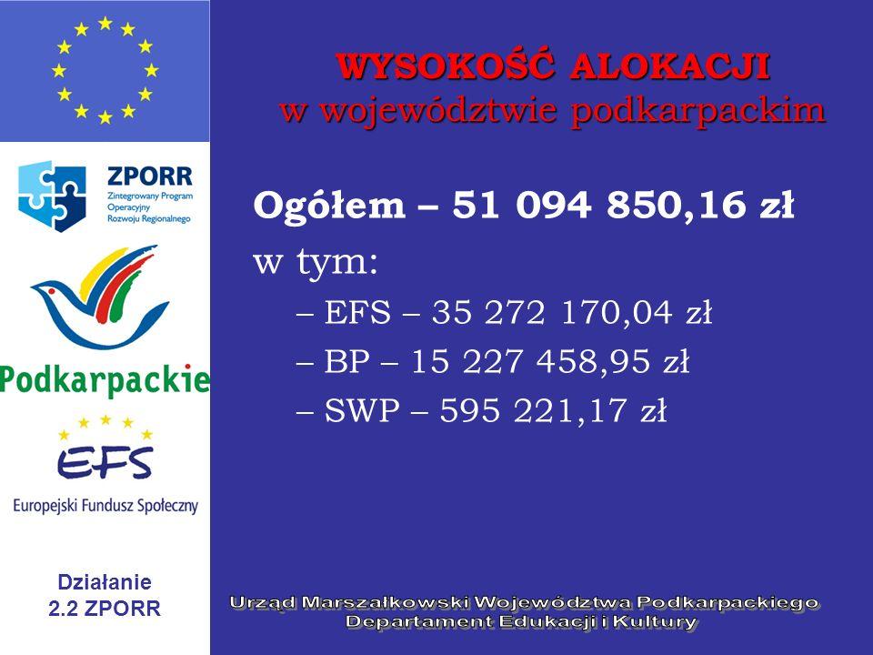 Działanie 2.2 ZPORR WYSOKOŚĆ ALOKACJI w województwie podkarpackim Ogółem – 51 094 850,16 zł w tym: –EFS – 35 272 170,04 zł –BP – 15 227 458,95 zł –SWP