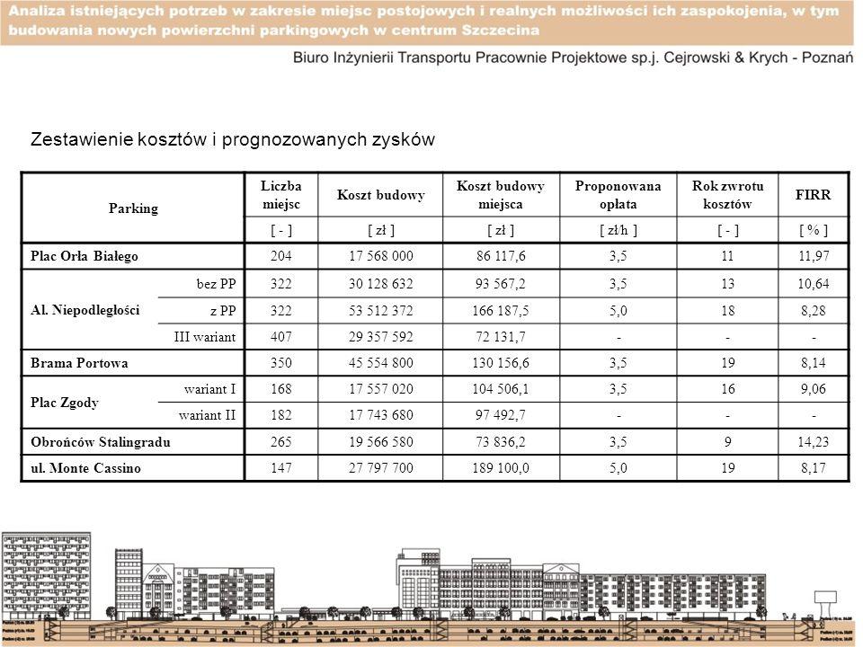 Parking Liczba miejsc Koszt budowy Koszt budowy miejsca Proponowana opłata Rok zwrotu kosztów FIRR [ - ][ zł ] [ zł/h ][ - ][ % ] Plac Orła Białego204