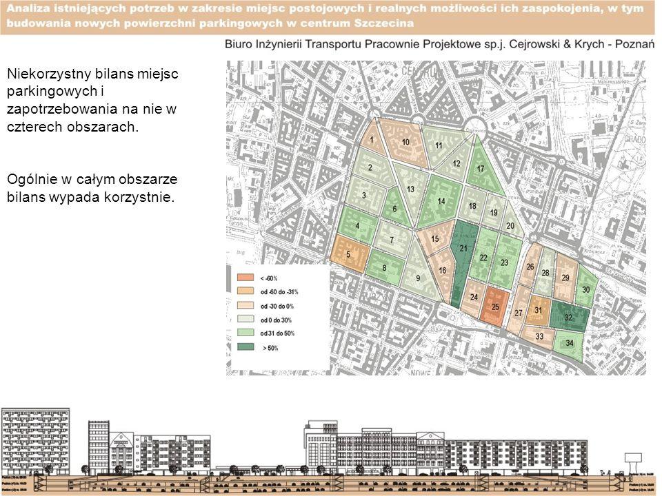 Niekorzystny bilans miejsc parkingowych i zapotrzebowania na nie w czterech obszarach. Ogólnie w całym obszarze bilans wypada korzystnie.