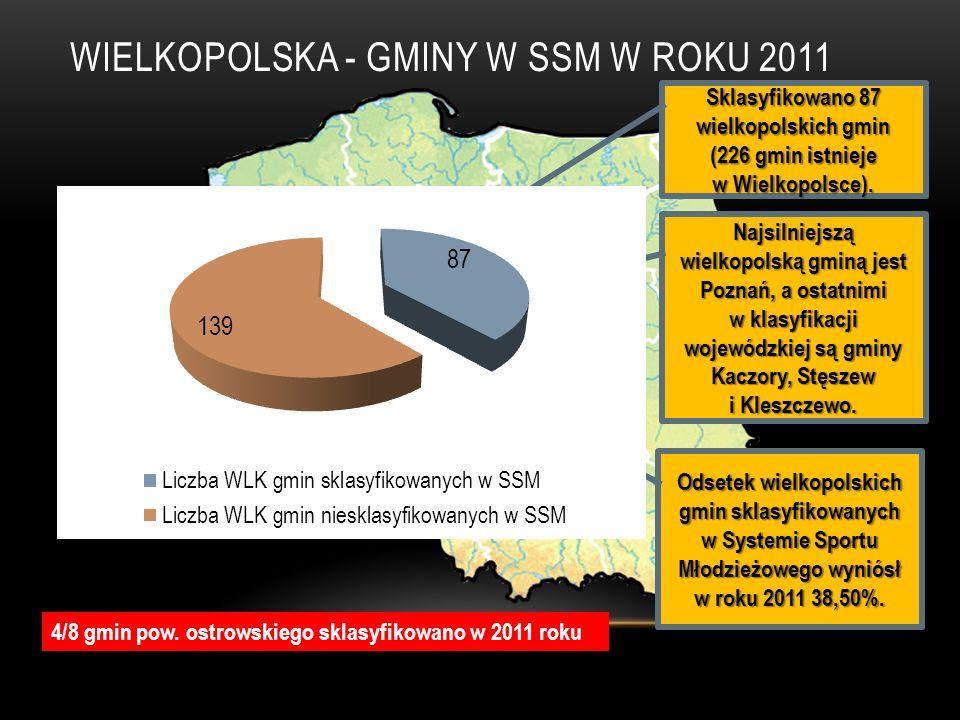 WIELKOPOLSKA - GMINY W SSM W ROKU 2011 Sklasyfikowano 87 wielkopolskich gmin (226 gmin istnieje w Wielkopolsce). Najsilniejszą wielkopolską gminą jest
