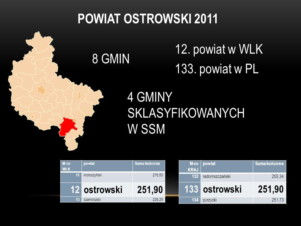 POWIAT OSTROWSKI 2011 8 GMIN 4 GMINY SKLASYFIKOWANYCH W SSM 12. powiat w WLK 133. powiat w PL M-ce KRAJ powiatSuma końcowa 132 radomszczański255,34 13