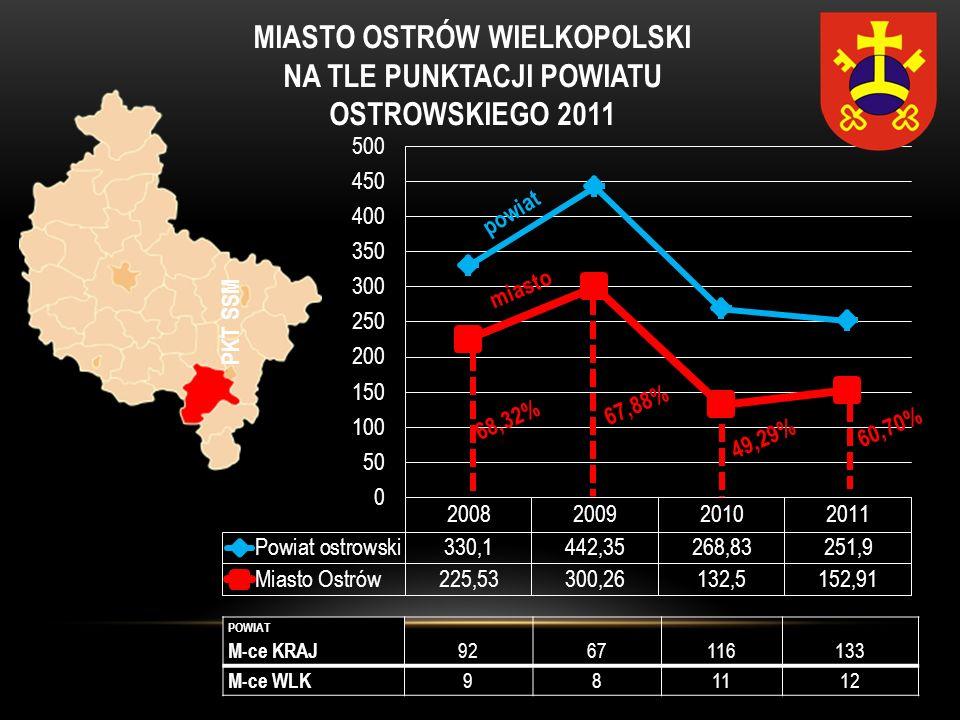 MIASTO OSTRÓW WIELKOPOLSKI NA TLE PUNKTACJI POWIATU OSTROWSKIEGO 2011 POWIAT M-ce KRAJ 9267116133 M-ce WLK 981112 powiat miasto 68,32% 67,88% 49,29% 6