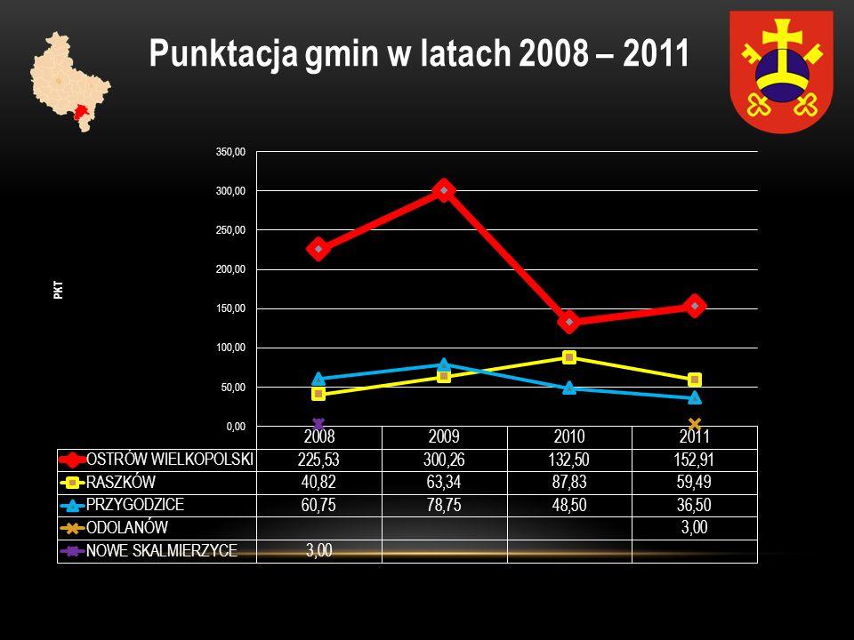 Punktacja gmin w latach 2008 – 2011