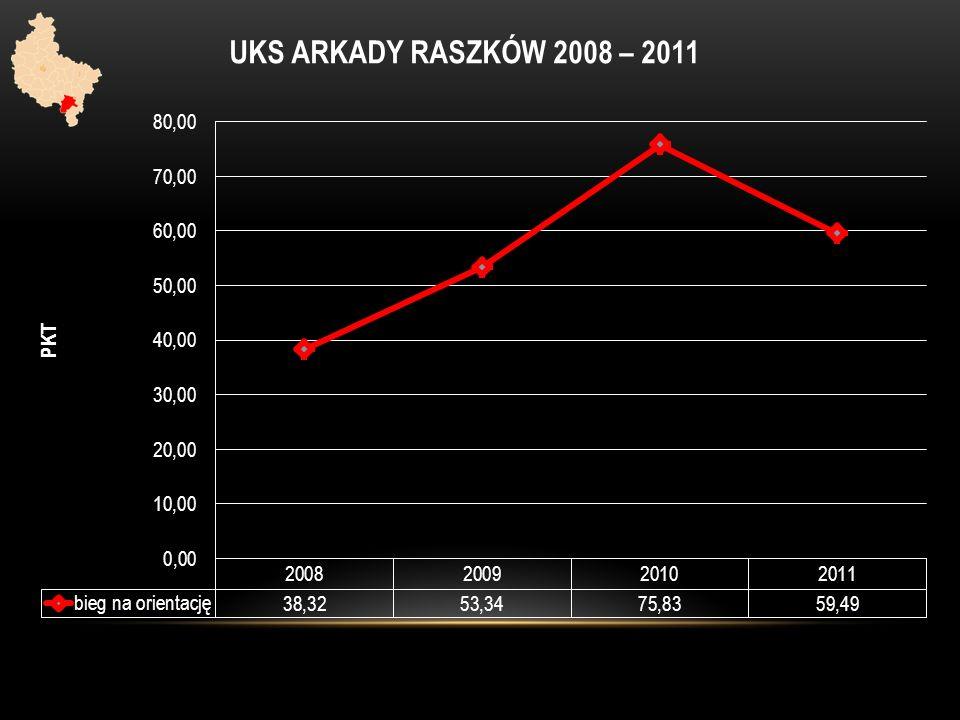 UKS ARKADY RASZKÓW 2008 – 2011