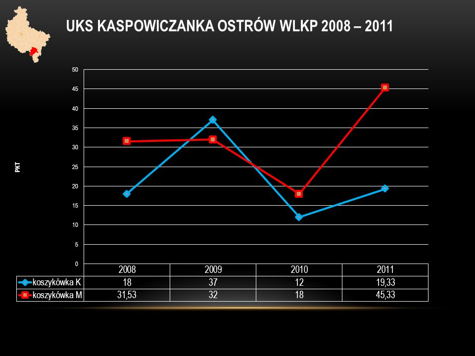 UKS KASPOWICZANKA OSTRÓW WLKP 2008 – 2011