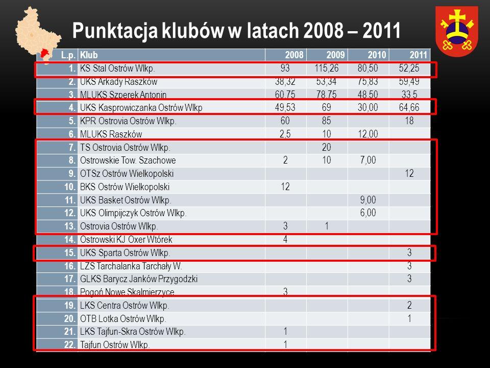 Punktacja klubów w latach 2008 – 2011 L.p.Klub2008200920102011 1. KS Stal Ostrów Wlkp. 93115,2680,50 52,25 2. UKS Arkady Raszków 38,3253,3475,83 59,49