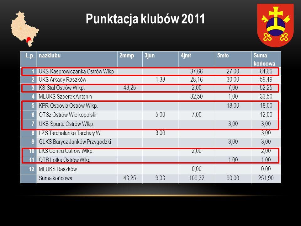 Punktacja klubów 2011 L.p.nazklubu2mmp3jun4jmł5mło Suma końcowa 1 UKS Kasprowiczanka Ostrów Wlkp 37,6627,0064,66 2 UKS Arkady Raszków 1,3328,1630,0059
