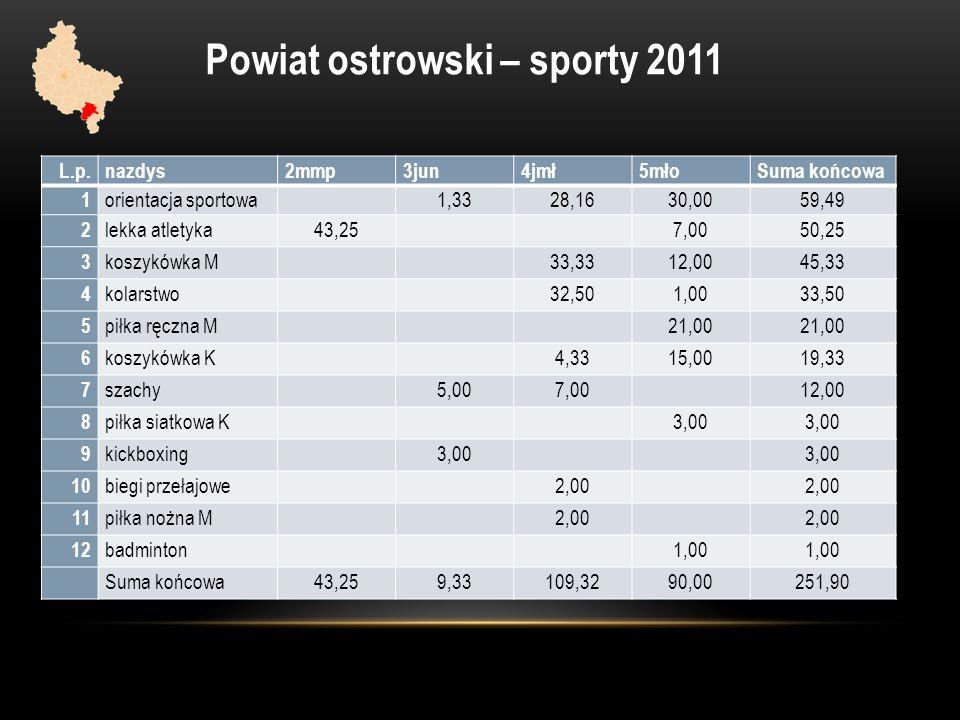 Powiat ostrowski – sporty 2011 L.p.nazdys2mmp3jun4jmł5młoSuma końcowa 1 orientacja sportowa 1,3328,1630,0059,49 2 lekka atletyka43,257,0050,25 3 koszy