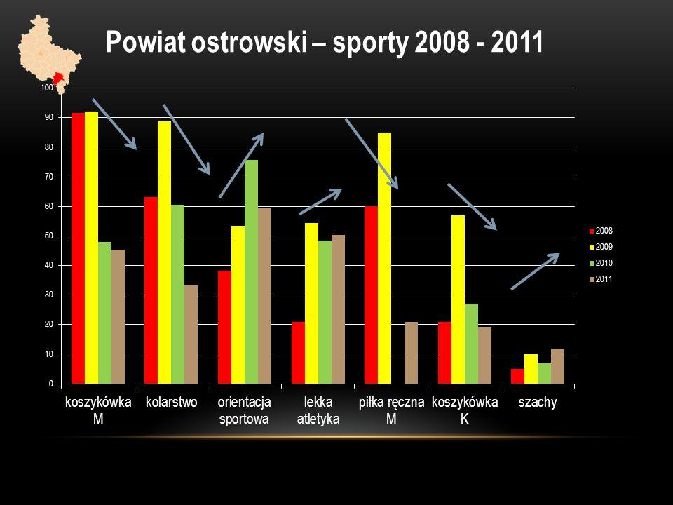 Powiat ostrowski – sporty 2008 - 2011