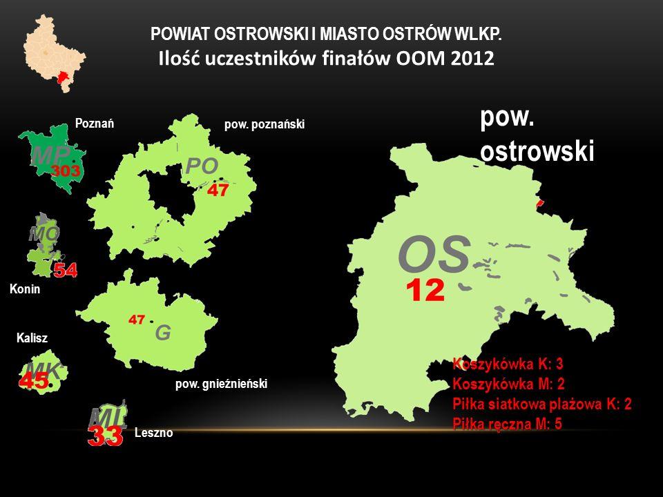 POWIAT OSTROWSKI I MIASTO OSTRÓW WLKP. Ilość uczestników finałów OOM 2012 pow. poznański Poznań Konin pow. gnieźnieński Kalisz Leszno pow. ostrowski K