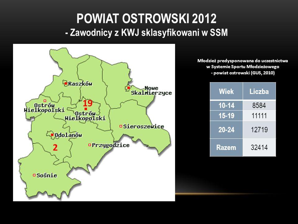 POWIAT OSTROWSKI 2012 - Zawodnicy z KWJ sklasyfikowani w SSM 2 19 WiekLiczba 10-14 8584 15-19 11111 20-24 12719 Razem 32414 Młodzież predysponowana do