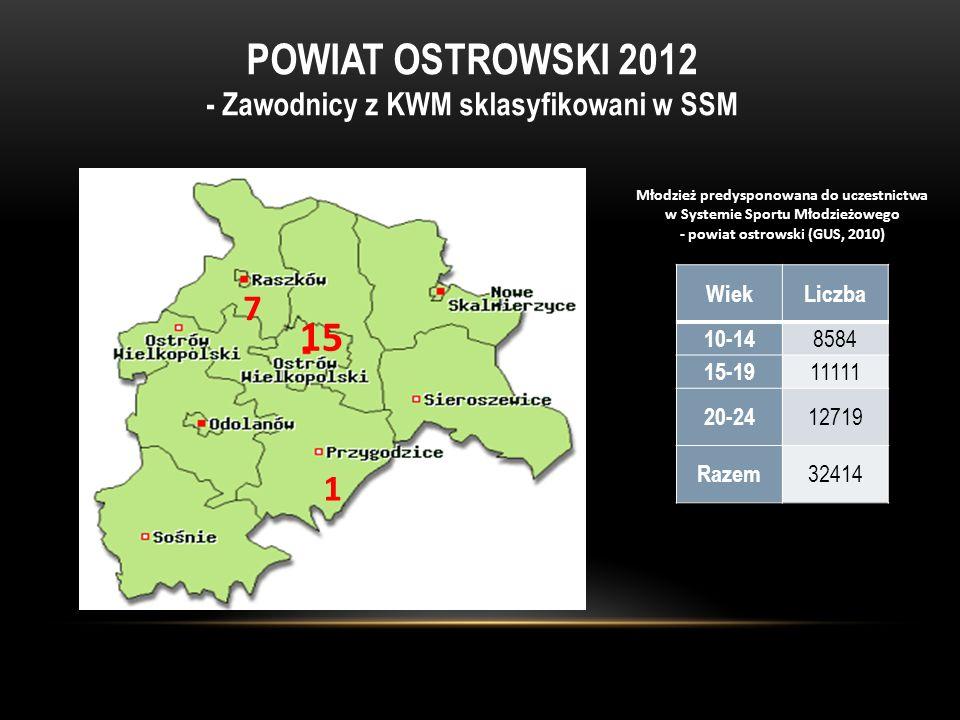 POWIAT OSTROWSKI 2012 - Zawodnicy z KWM sklasyfikowani w SSM 1 15 7 WiekLiczba 10-14 8584 15-19 11111 20-24 12719 Razem 32414 Młodzież predysponowana