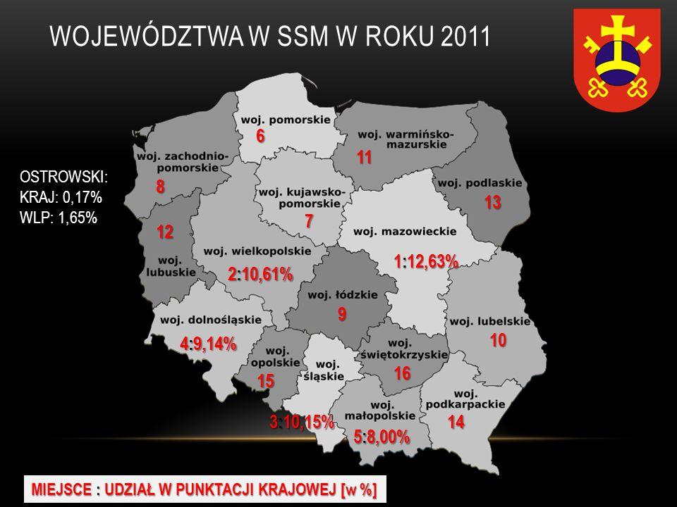 WOJEWÓDZTWA W SSM W ROKU 2011 1:12,63% MIEJSCE : UDZIAŁ W PUNKTACJI KRAJOWEJ [w %] 2:10,61% 3:10,15% 4:9,14% 5:8,00% 6 7 8 9 10 11 12 13 14 15 16 OSTR