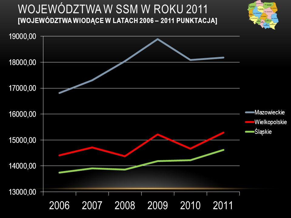 WOJEWÓDZTWA W SSM W ROKU 2011 [WOJEWÓDZTWA WIODĄCE W LATACH 2006 – 2011 PUNKTACJA]