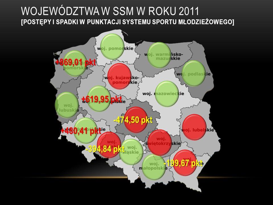 WOJEWÓDZTWA W SSM W ROKU 2011 [UDZIAŁ WIELKOPOLSKI W IMPREZACH SPORTOWYCH W LATACH 2010/11] +365,16 -55,19 +159,04 +150,94