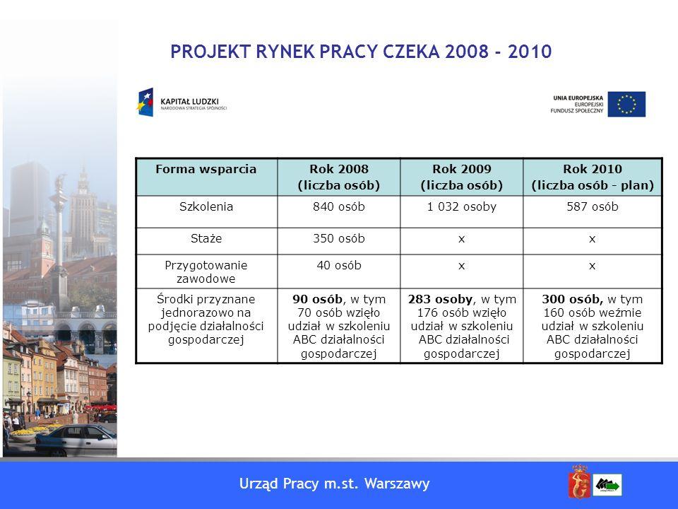 Urząd Pracy m.st. Warszawy PROJEKT RYNEK PRACY CZEKA 2008 - 2010 Forma wsparciaRok 2008 (liczba osób) Rok 2009 (liczba osób) Rok 2010 (liczba osób - p