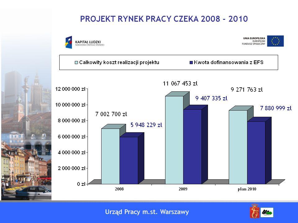 Urząd Pracy m.st. Warszawy PROJEKT RYNEK PRACY CZEKA 2008 - 2010