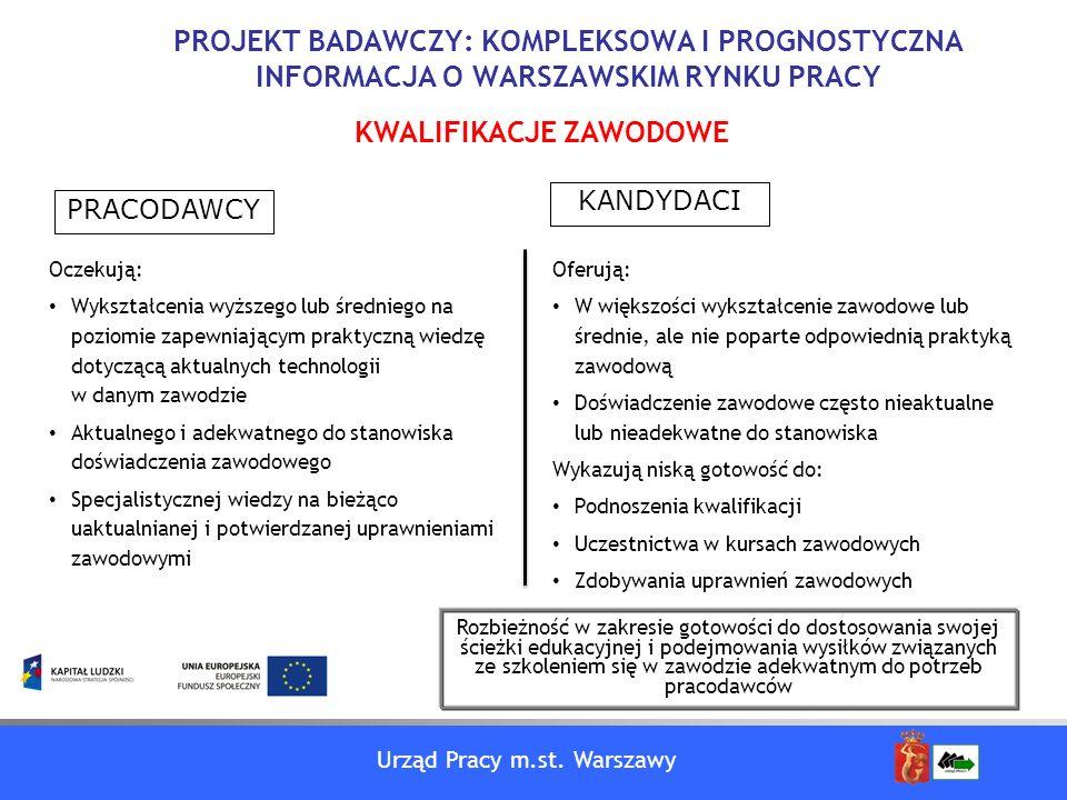 Urząd Pracy m.st. Warszawy PROJEKT BADAWCZY: KOMPLEKSOWA I PROGNOSTYCZNA INFORMACJA O WARSZAWSKIM RYNKU PRACY Oczekują: Wykształcenia wyższego lub śre