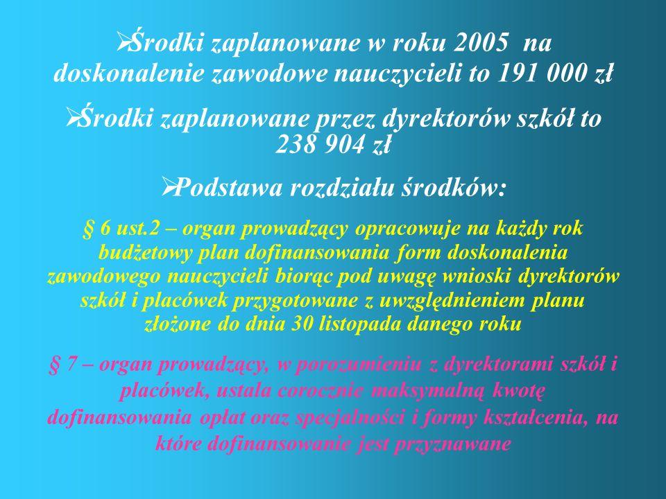 Środki zaplanowane w roku 2005 na doskonalenie zawodowe nauczycieli to 191 000 zł Środki zaplanowane przez dyrektorów szkół to 238 904 zł Podstawa roz