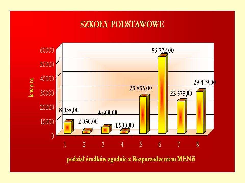 3.Stypendium Prezydenta Miasta Wałbrzycha I stopnia przyznaje się w wyniku klasyfikacji rocznej.