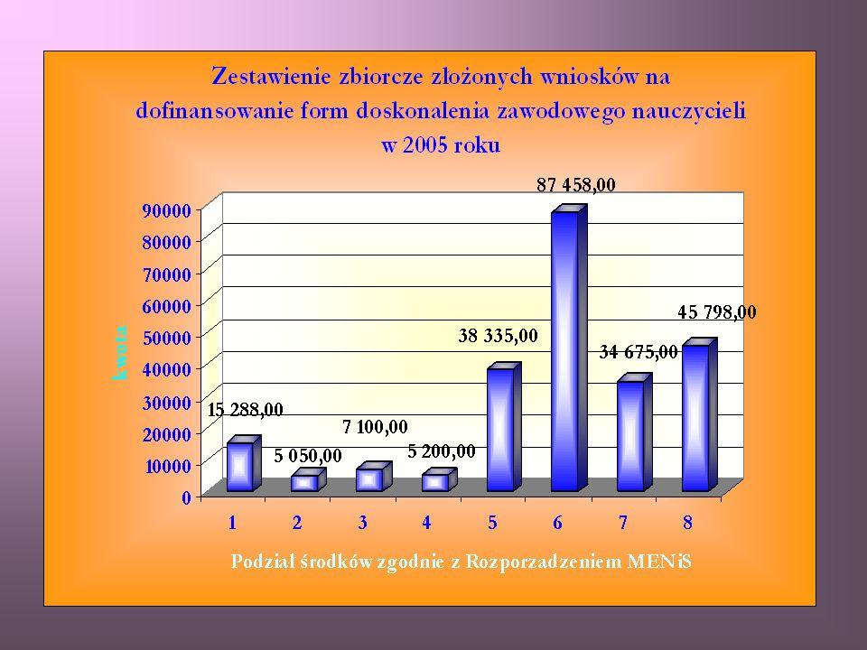 Środki zaplanowane w roku 2005 na doskonalenie zawodowe nauczycieli to 191 000 zł Środki zaplanowane przez dyrektorów szkół to 238 904 zł Podstawa rozdziału środków: § 6 ust.2 – organ prowadzący opracowuje na każdy rok budżetowy plan dofinansowania form doskonalenia zawodowego nauczycieli biorąc pod uwagę wnioski dyrektorów szkół i placówek przygotowane z uwzględnieniem planu złożone do dnia 30 listopada danego roku § 7 – organ prowadzący, w porozumieniu z dyrektorami szkół i placówek, ustala corocznie maksymalną kwotę dofinansowania opłat oraz specjalności i formy kształcenia, na które dofinansowanie jest przyznawane
