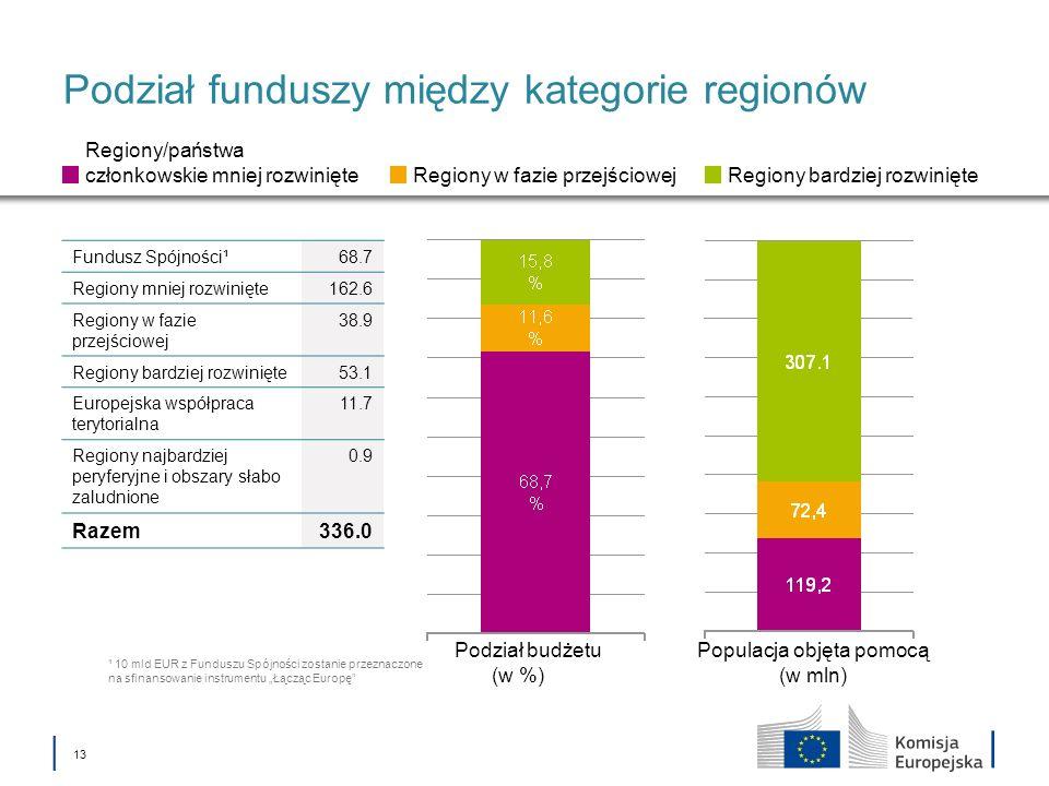 13 Podział funduszy między kategorie regionów Podział budżetu (w %) Populacja objęta pomocą (w mln) Regiony/państwa członkowskie mniej rozwinięte Regi