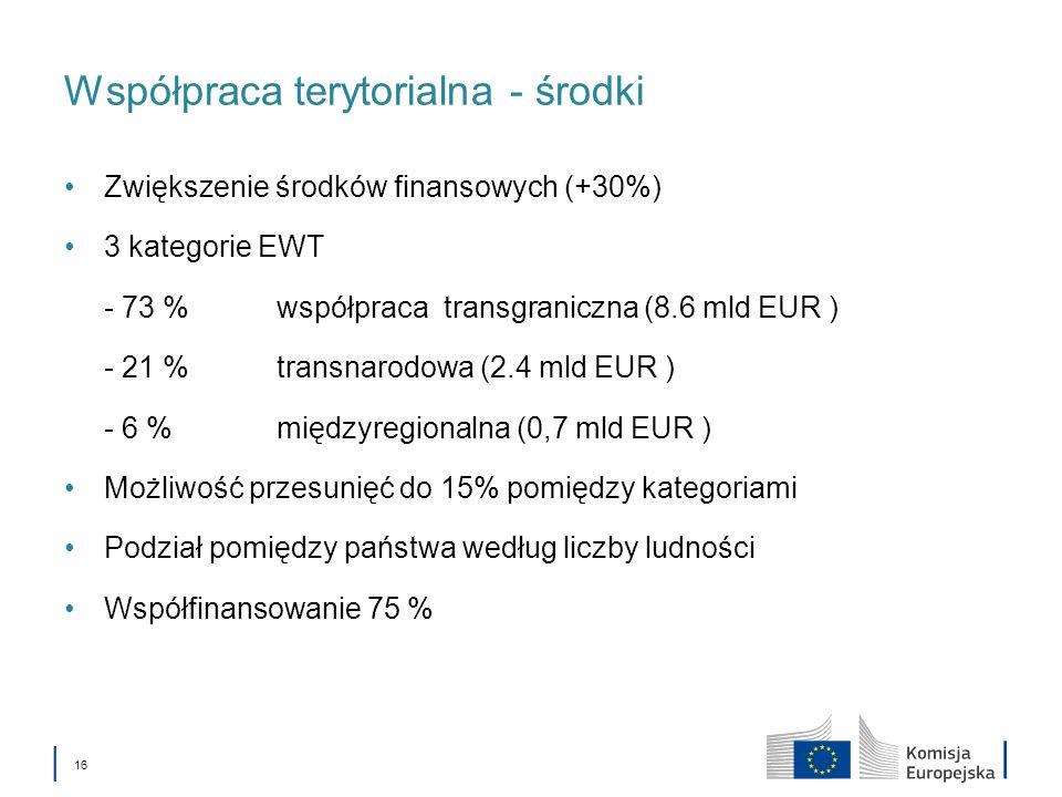 16 Współpraca terytorialna - środki Zwiększenie środków finansowych (+30%) 3 kategorie EWT - 73 %współpraca transgraniczna (8.6 mld EUR ) - 21 % trans