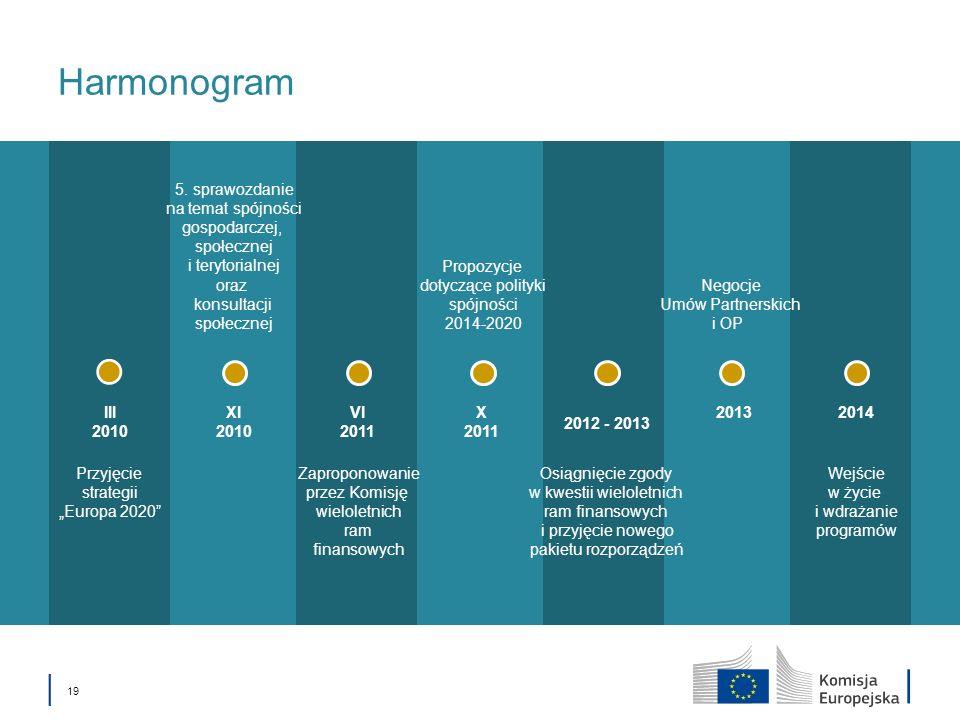 19 Harmonogram 2014XI 2010 2013 2012 - 2013 X 2011 VI 2011 III 2010 5. sprawozdanie na temat spójności gospodarczej, społecznej i terytorialnej oraz k