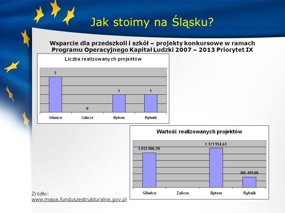 Jak stoimy na Śląsku? Wsparcie dla przedszkoli i szkół – projekty konkursowe w ramach Programu Operacyjnego Kapitał Ludzki 2007 – 2013 Priorytet IX Źr