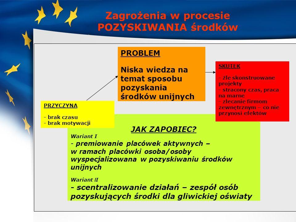 Zagrożenia w procesie POZYSKIWANIA środków JAK ZAPOBIEC? Wariant I - premiowanie placówek aktywnych – w ramach placówki osoba/osoby wyspecjalizowana w