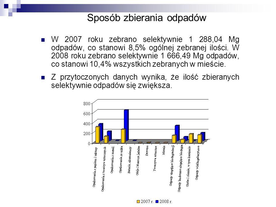 Ilości odpadów Wskaźnik wytwarzania odpadów wyznaczono jako 403 kg/mieszkańca/rok