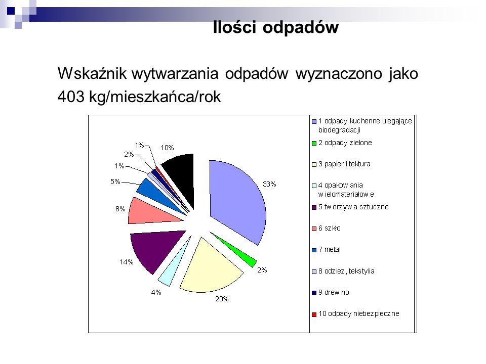 Odzysk i unieszkodliwianie odpadów W 2008 roku na terenie miasta Bolesławiec procesom odzysku poddano 10.819,44 Mg odpadów komunalnych, co stanowiło 67,4% ich zebranej ilości.