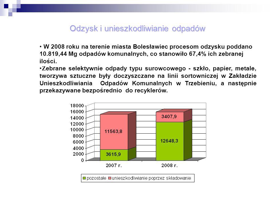 Aktualnie miasto Bolesławiec ma zapewniony zgodny z prawem odzysk i unieszkodliwienie odpadów komunalnych.
