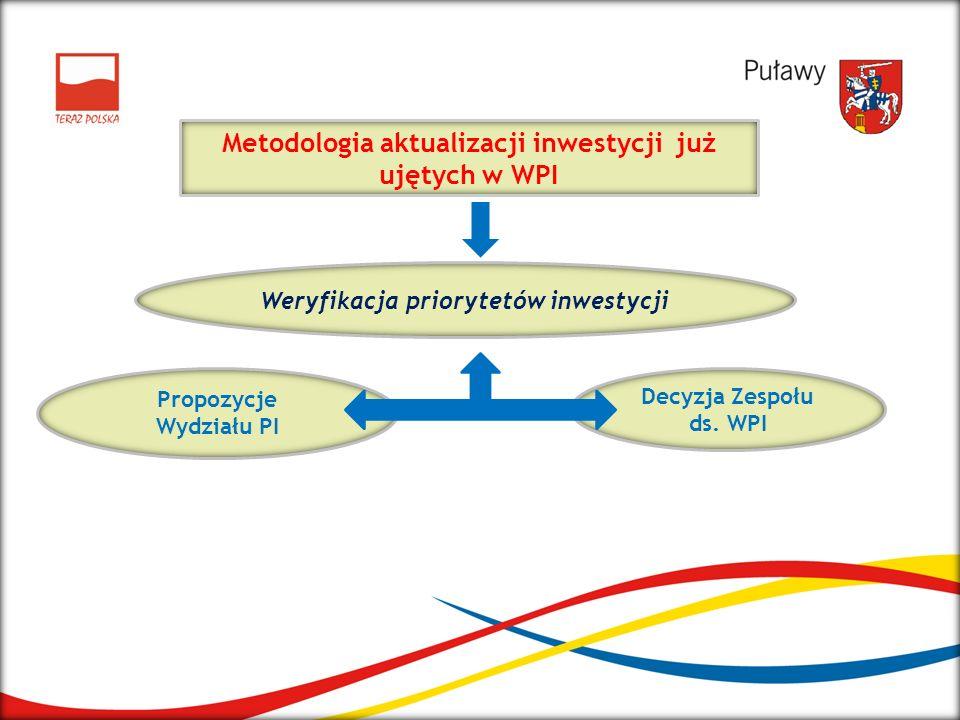 Metodologia aktualizacji inwestycji już ujętych w WPI Weryfikacja priorytetów inwestycji Propozycje Wydziału PI Decyzja Zespołu ds. WPI
