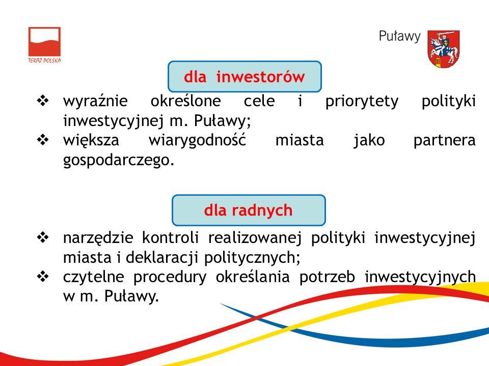 wyraźnie określone cele i priorytety polityki inwestycyjnej m. Puławy; większa wiarygodność miasta jako partnera gospodarczego. narzędzie kontroli rea