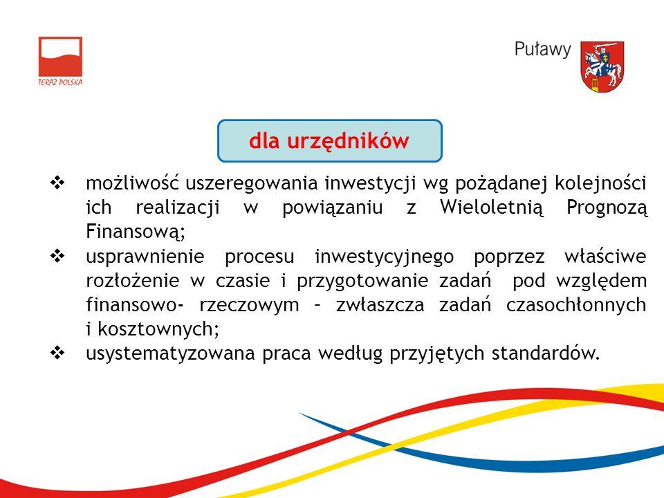 możliwość uszeregowania inwestycji wg pożądanej kolejności ich realizacji w powiązaniu z Wieloletnią Prognozą Finansową; usprawnienie procesu inwestycyjnego poprzez właściwe rozłożenie w czasie i przygotowanie zadań pod względem finansowo- rzeczowym – zwłaszcza zadań czasochłonnych i kosztownych; usystematyzowana praca według przyjętych standardów.