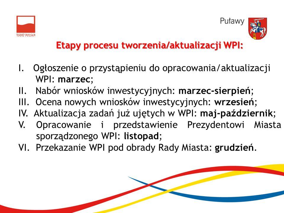 Etapy procesu tworzenia/aktualizacji WPI: I. Ogłoszenie o przystąpieniu do opracowania/aktualizacji WPI: marzec; II. Nabór wniosków inwestycyjnych: ma