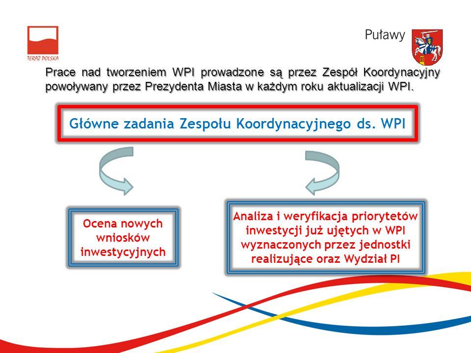 Ocena nowych wniosków inwestycyjnych Analiza i weryfikacja priorytetów inwestycji już ujętych w WPI wyznaczonych przez jednostki realizujące oraz Wydz