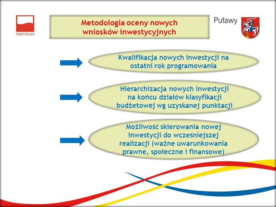 Metodologia oceny nowych wniosków inwestycyjnych Kwalifikacja nowych inwestycji na ostatni rok programowania Hierarchizacja nowych inwestycji na końcu